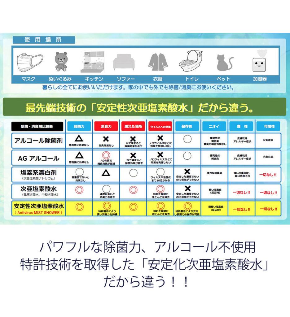 除菌 情報